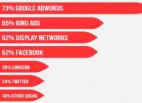 В 2014 расходы на PPC рекламу увеличатся